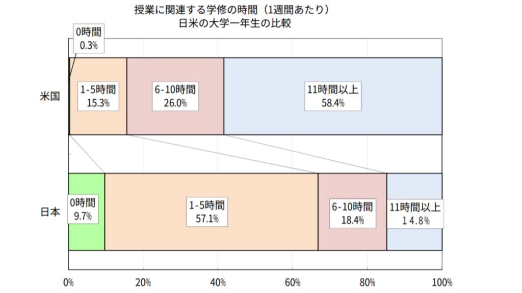 日米の英語学習時間の比較