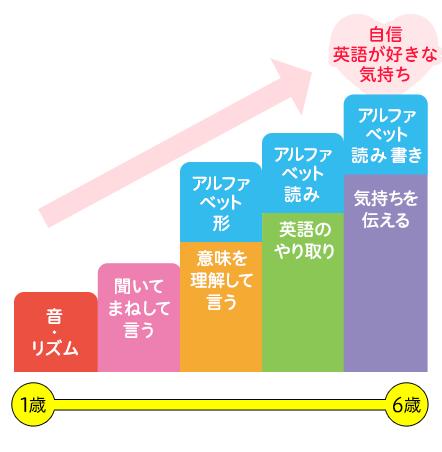 こどもちゃれんじEnglishの学習内容グラフ